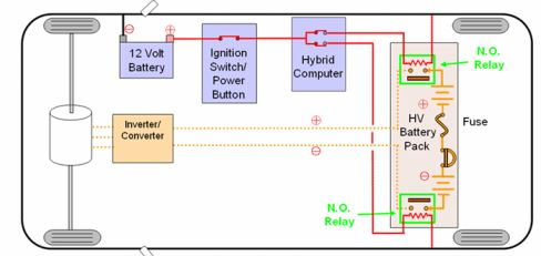 High Voltage Extrication Safety Circuit Rescue